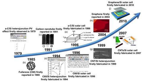 碳/硅异质结太阳能电池的历史