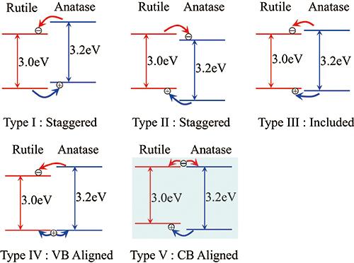 光催化半导体纳米材料带隙中间态能级测量方法的应用