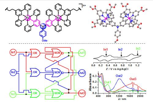 金属有机分子材料结构(上图)和多态信息存储读