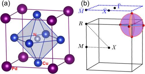 cu3pdn晶体结构,电子能带结构以及布里渊区中的node