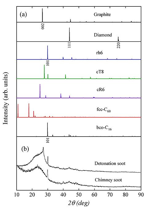 7度附近的峰值对应于金刚石(111)衍射峰;30度附近的
