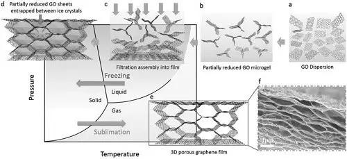 三维多孔石墨烯薄膜